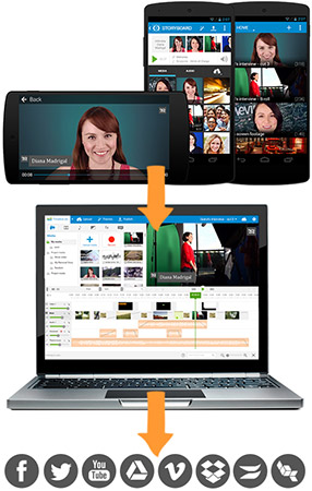 WeVideo workflow